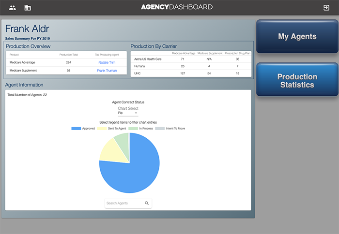 Overview page Agency Dashboard